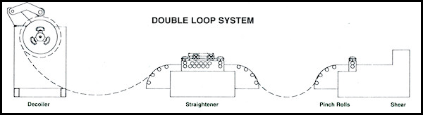 Double Slack Loop Cut To Length Line Diagram